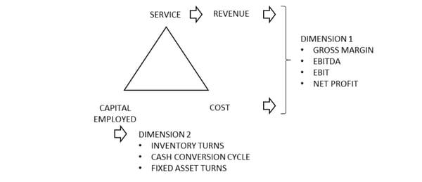 2dimensional strategic benchmarking