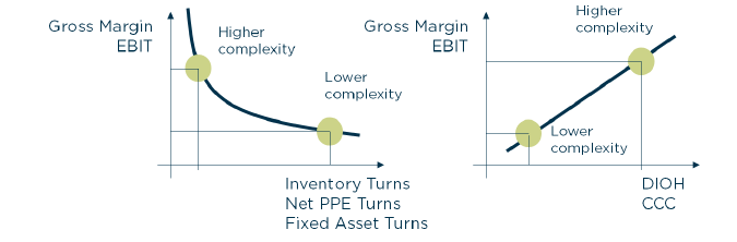 Impact of strategy on financial metrics