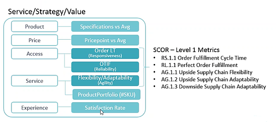 KPIs SandOP level 1 metrics.png