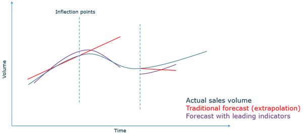 Sales turning points leading indicators