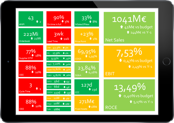 Strategy-Driven S&OP KPI Dashboard