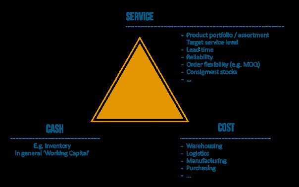 Supply Chain Triangle - service, cost, cash
