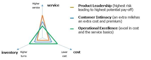 Supply Chain Triangle based on Treacy & Wiersema