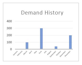 Demand history