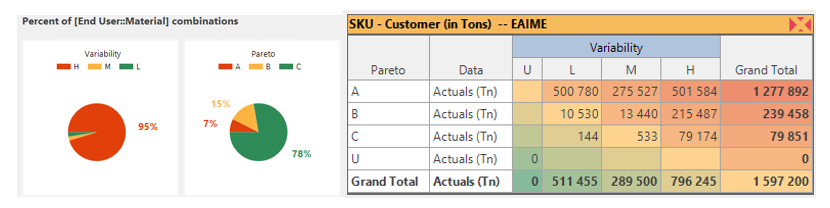 SKU - Customer level