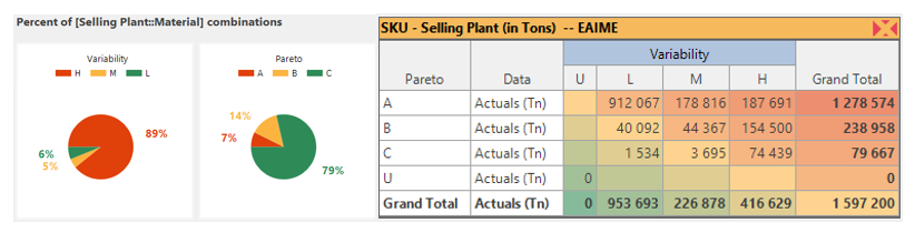 SKU - Selling Plants